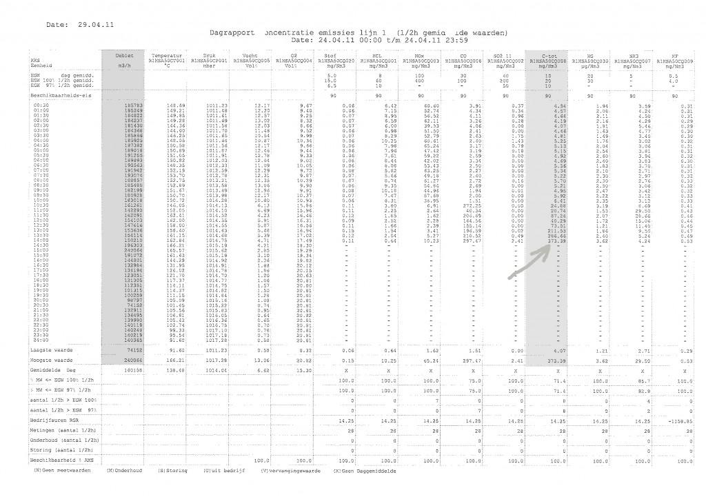 daggemiddelde waarden 24-4-11 bw